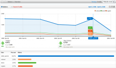 analyze-site-performance-report