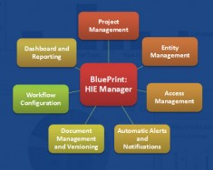 HIE 235x188 Blueprint Healthcare IT Launches New Software To Drive Success With HIE