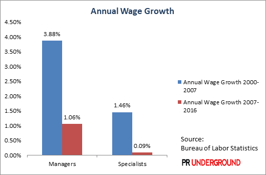 PR Industry: Annual Wage Growth