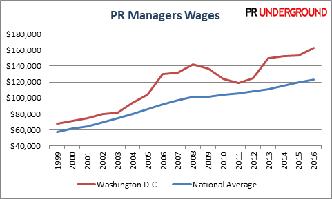 PR Managers Wages in Washington DC