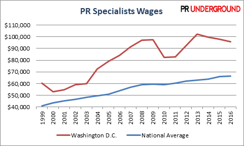 PR Specialists Wages in Washington DC