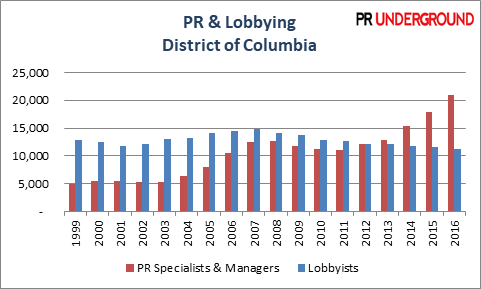 PR vs Lobbying