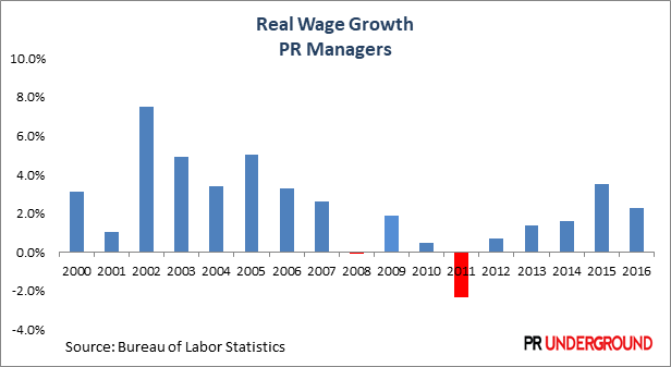 Real Wage Growth For PR Managers