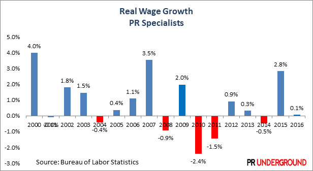 Real Wage Growth PR Specialists