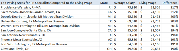 Top Paying Areas When Adjusted For Living Expenses