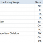 Top Paying Areas PR Managers When Adjusted