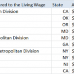 Worst Paying Areas When Adjusted For Living Expenses
