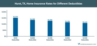 A Study by Vhome Insurance Found that Hurst Homeowners Can ...