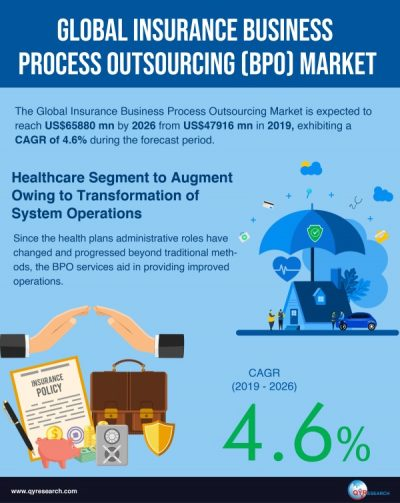 Insurance Business Process Outsourcing (BPO) Market 2020 to Reach US$65880 mn by 2026 - QY ...
